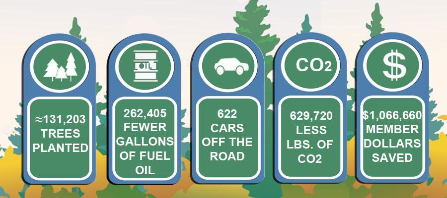 Energy Co-op Member Savings