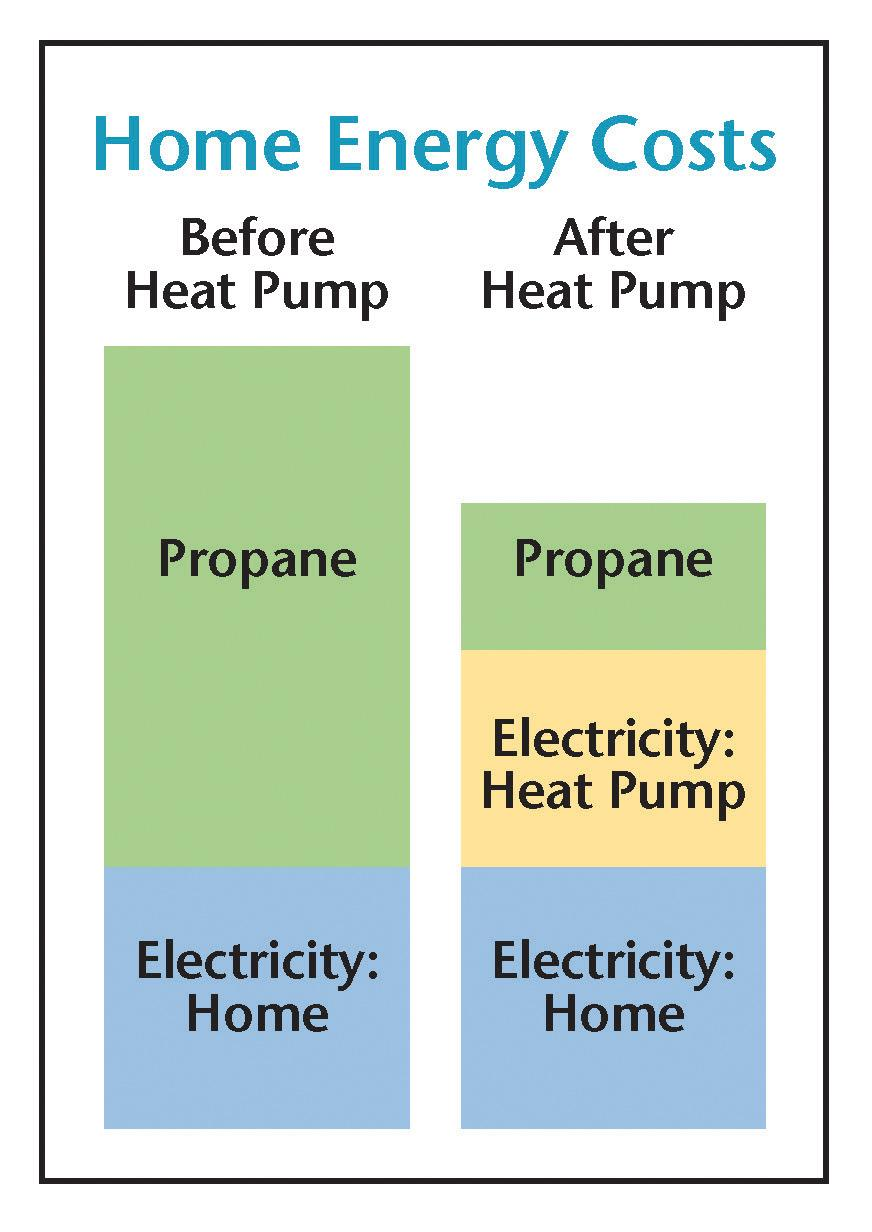 What Do Heat Pumps Cost Energy Co Op Of Vermont