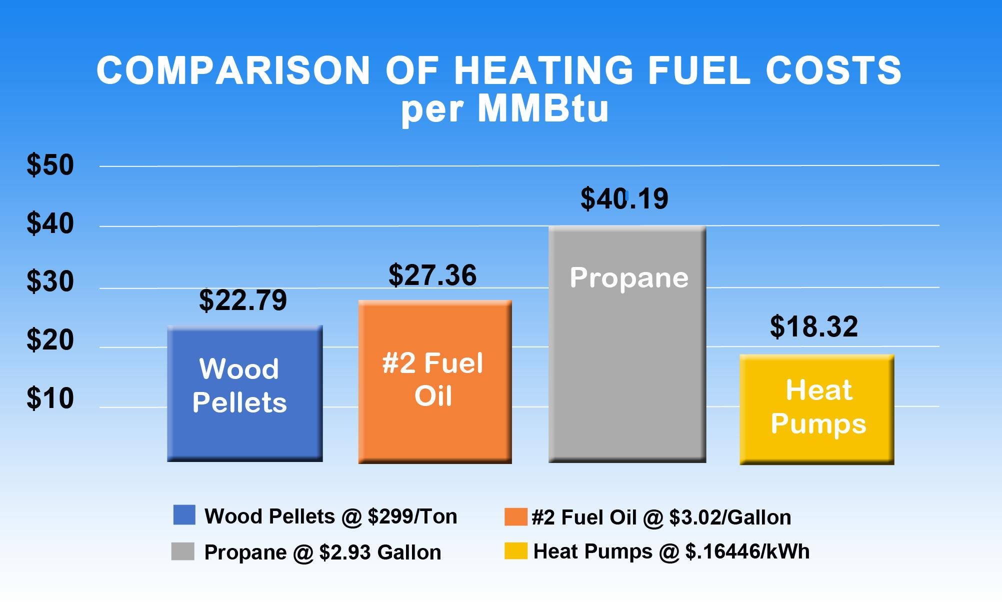 Heat Pump Fuel Cost Comparisons