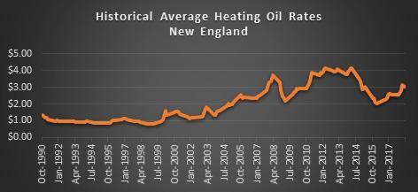 Heating Oil Price Chart eia.gov