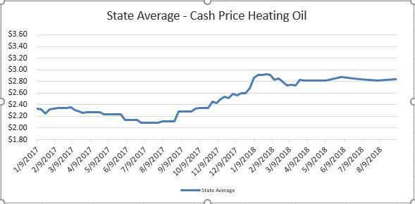 Heating Oil Prices >> Heating Oil And Kerosene Prices Energy Co Op Of Vermont
