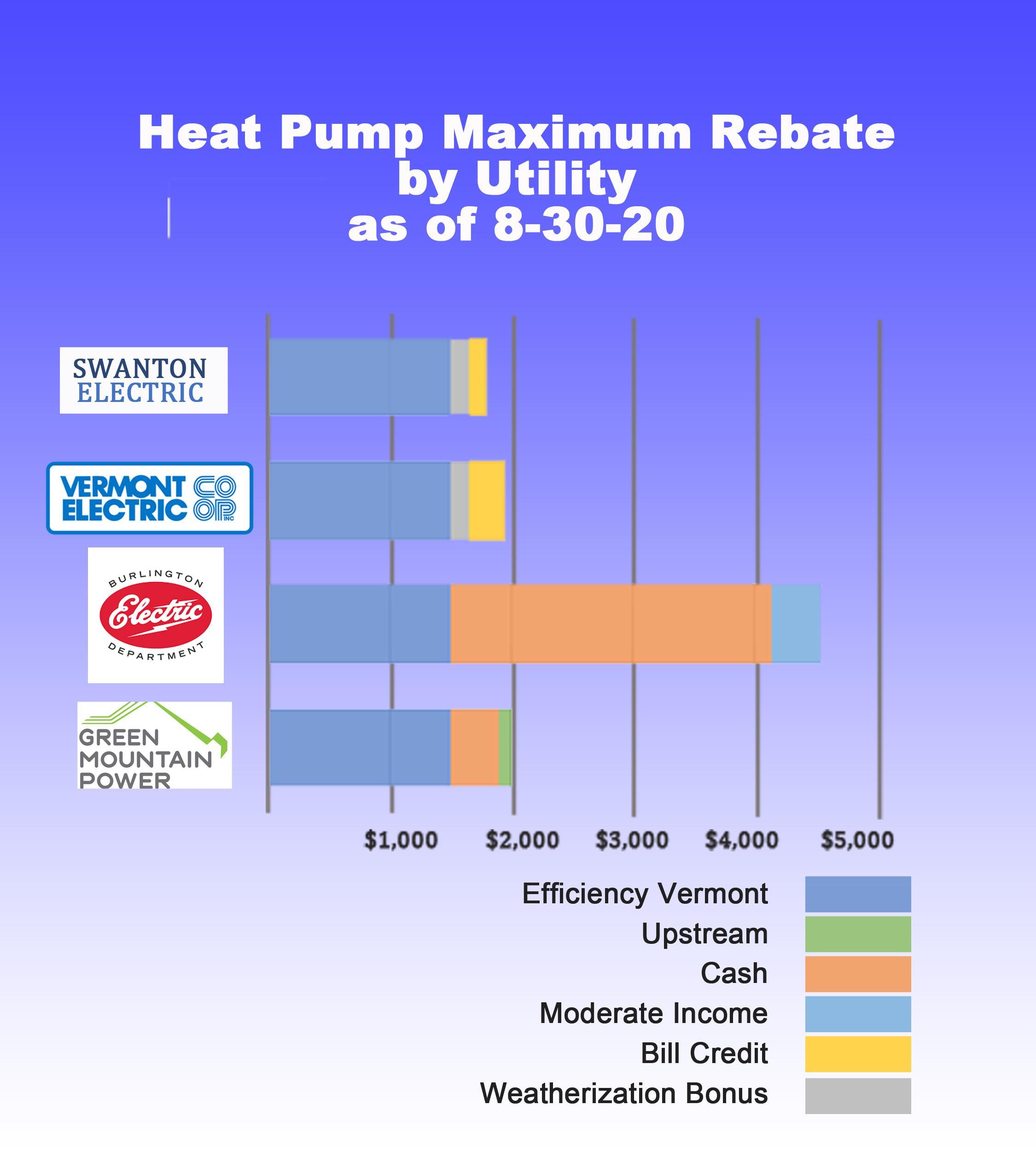 Heat Pump Rebates as of 8-29-20