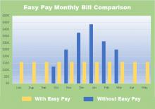 Easy Pay Payment Comparison Chart