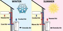 How heat pumps work
