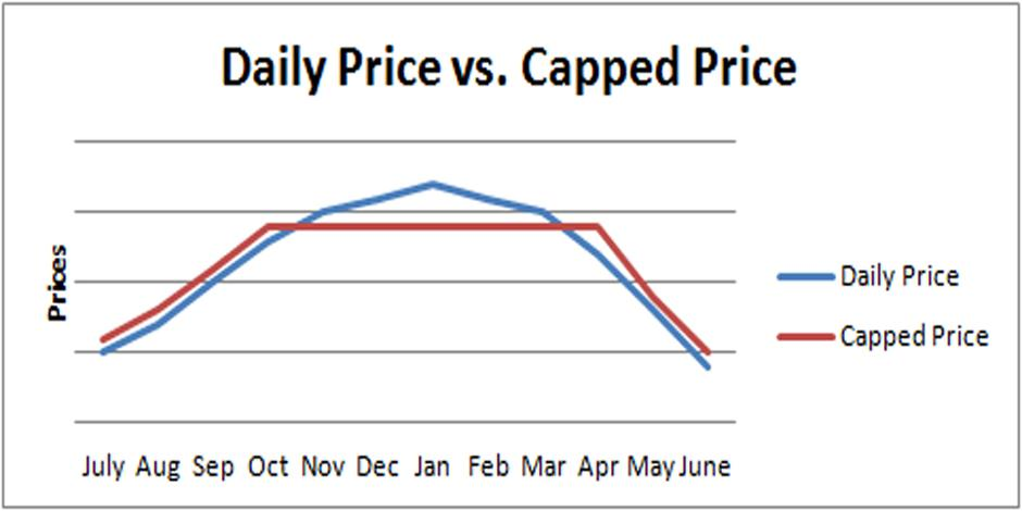Capped Price Graphic