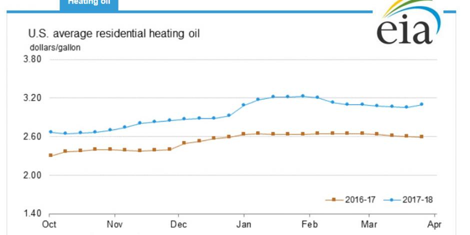 Heating Oil Price Trends 17-18