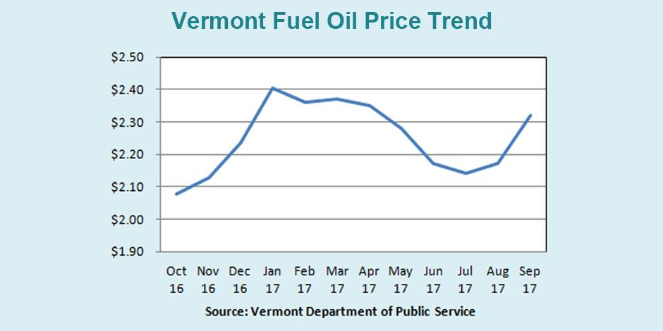 Vermont Fuel Oil Price Trend