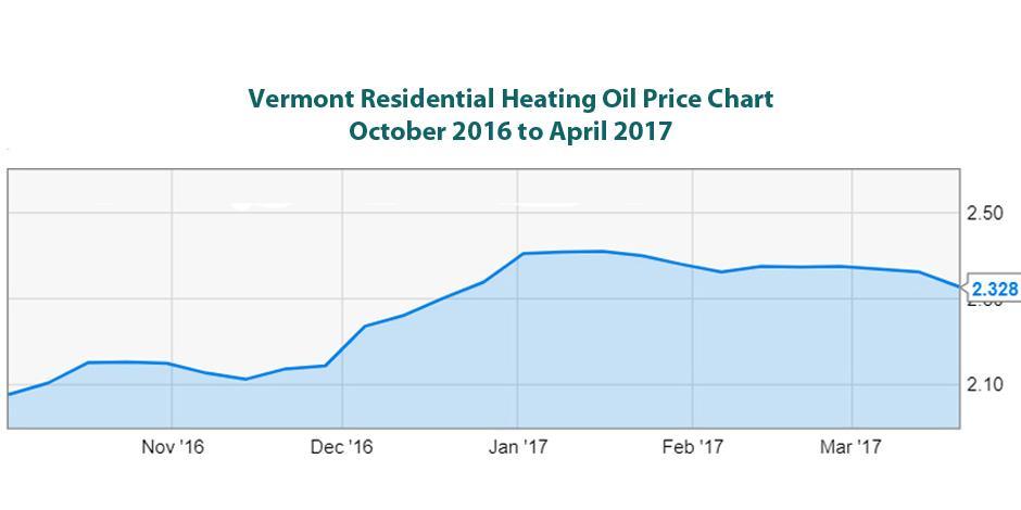 Vermont Heating Fuel Price Trends