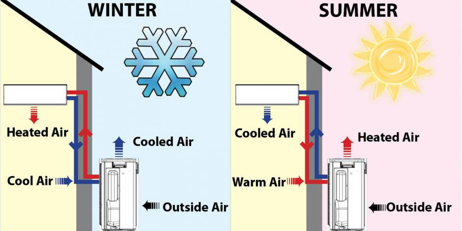 winter summer_graphic_edited?itok=RnT ZQ_7 how do heat pumps work? energy co op of vermont