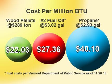 Wood Pellet Cost Comparison